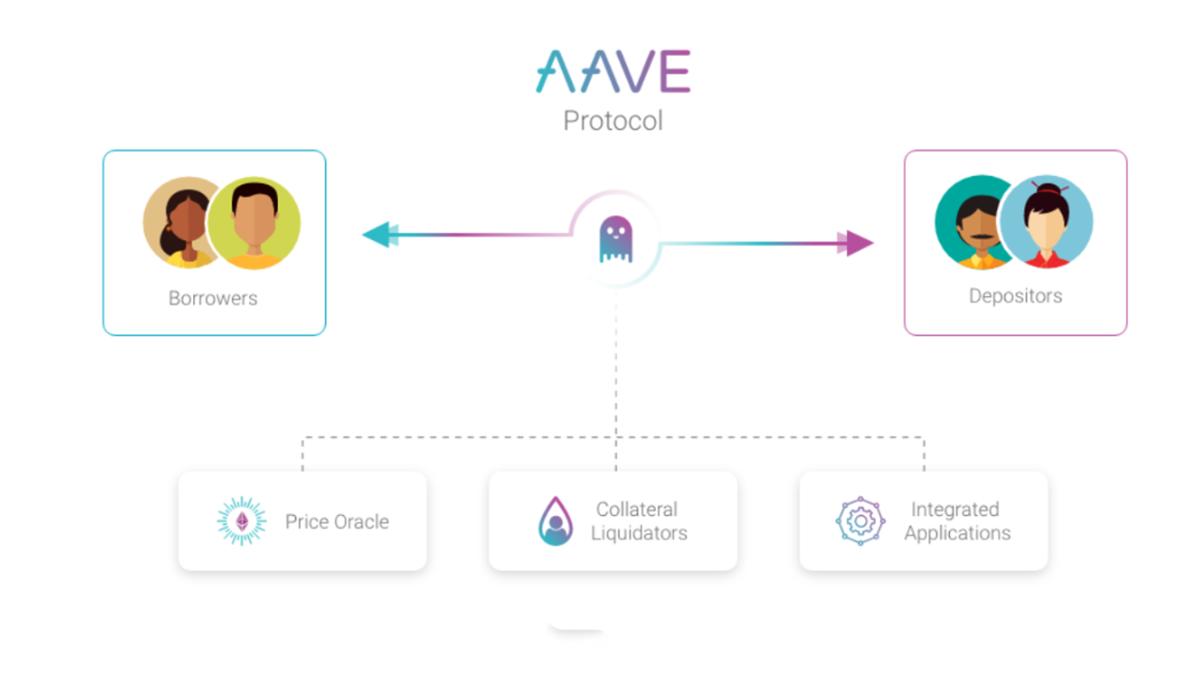 آو (AAVE) چگونه کار میکند؟