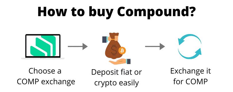 از کجا میتوانید کامپاند (COMP) بخرید؟
