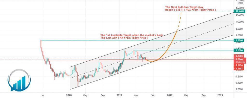 تحلیل ارز آلگوراند، یکشنبه 27 تیر