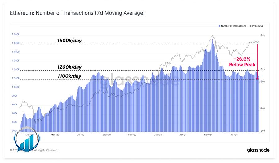 نمودار تراکنش هزینه های اتریوم