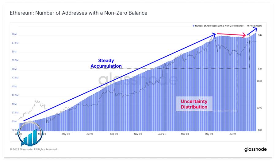 نمودار تعداد بیت کوین های بالاتر از صفرنمودار تعداد اتریوم های بالاتر از صفر