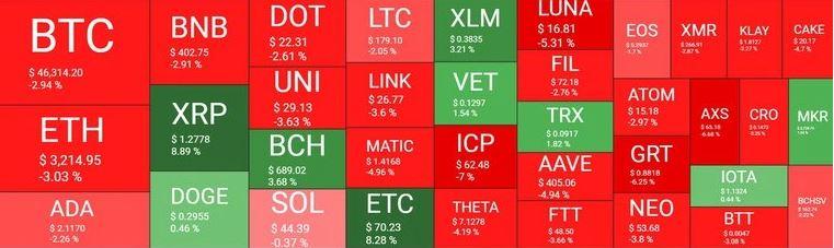 مروری بر بازار ارزها