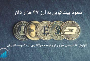 صعود بیت کوین به 47 هزار دلار