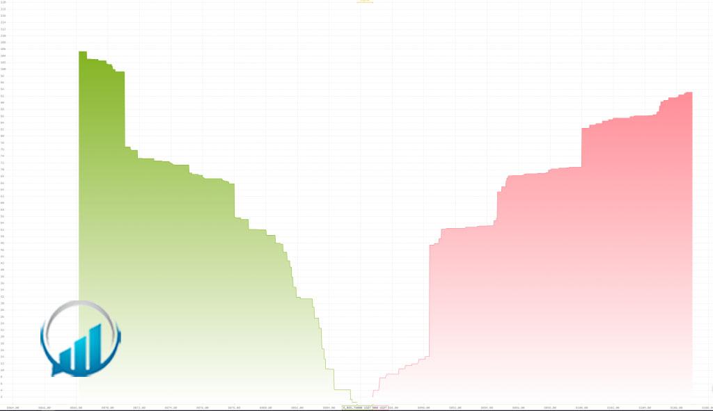 ديوار خريد (Wall Buy) و ديوار فروش (Wall Sell)