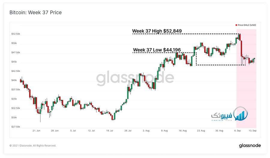 قیمت هفته چهارم بیت کوین