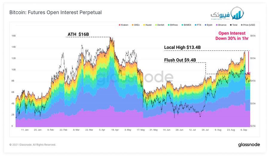 نرخ بهره قراردادهای فیوچر بیت کوین