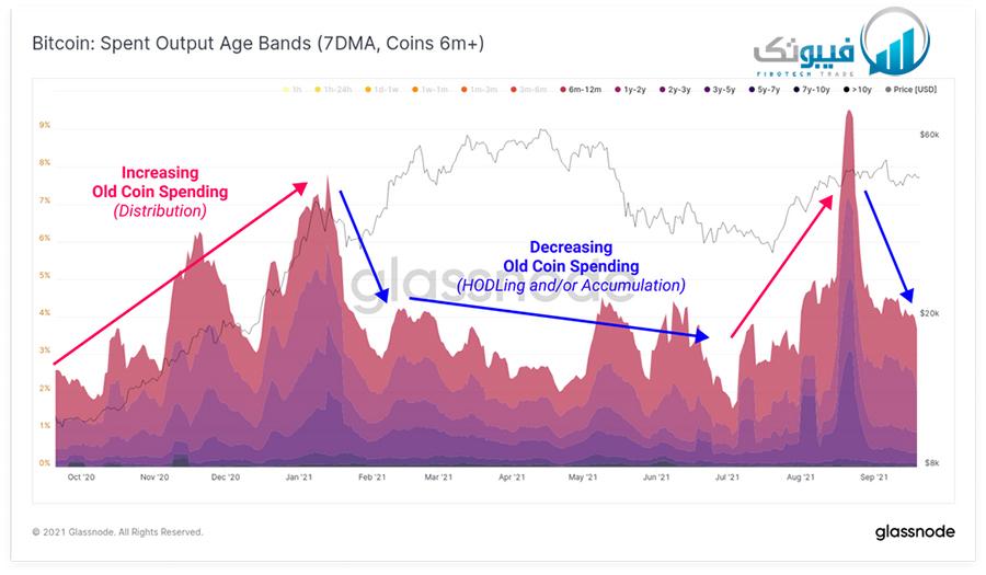 نرخ خروج بیت کوین (7 الی 6 ماه)
