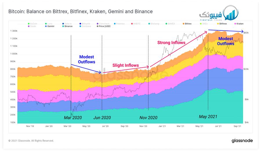 مبادلات برروی Bittrext، Bitfinex، Kraken، Gemini و  Binance