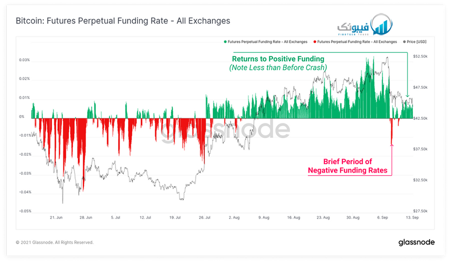 نرخ های تامین مالی بازار فیوچر