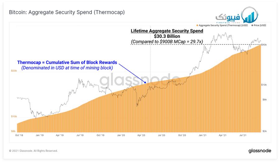 Aggregate security spend