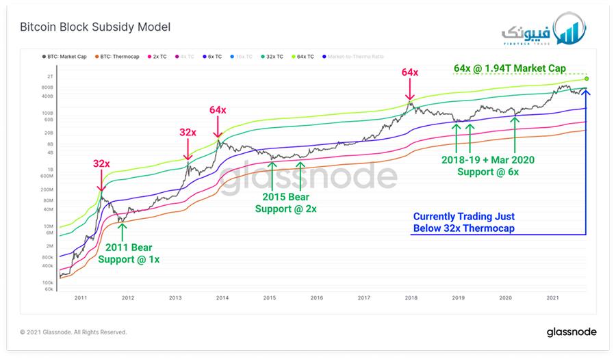مدل توزیع بلوک های بیت کوین