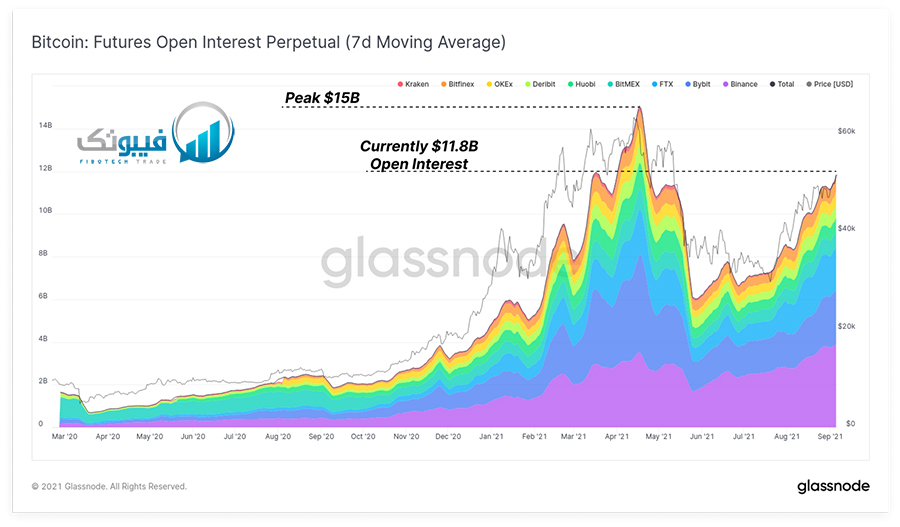 حجم قرارداد های باز فیوچرز بیت کوین