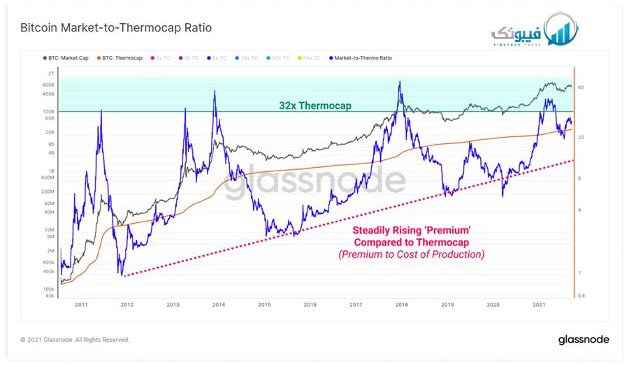 مدل پیش بینی Thermocap در مقابل بیت کوین