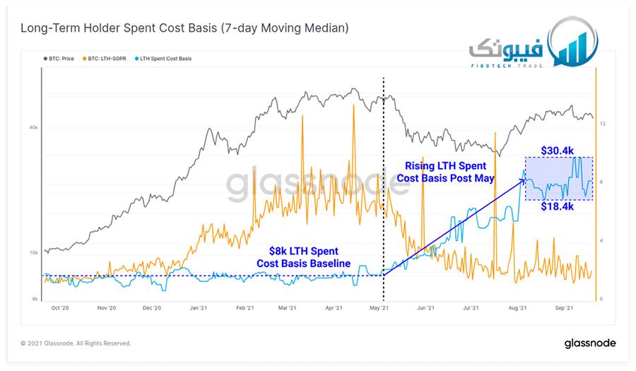 نرخ هزینه خروج هولدر ها بلند مدت (روند 7 روزه)