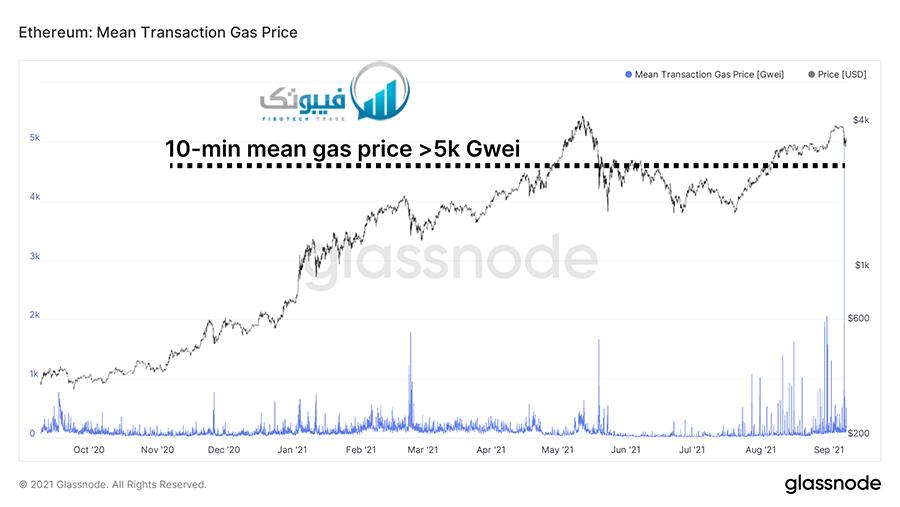 میانگین قیمت معامله gas