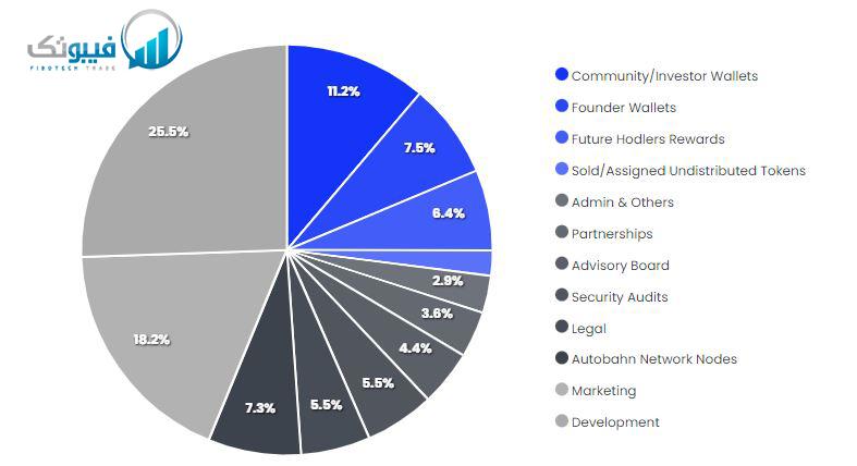 نمودار تکونومیکس