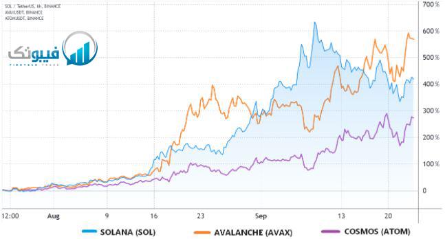 قیمت ارز سولانا، آوالانچ و کازماس در صرافی ایننس