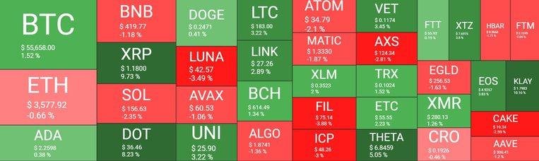 مارکت ارز دیجیتال