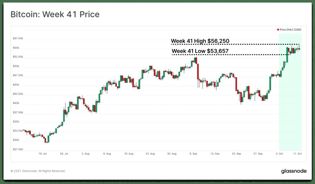 نمودار قیمت بیت کوین - تحلیل هفتگی آن چین