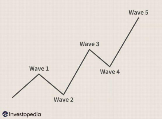 پنج موج فرعی