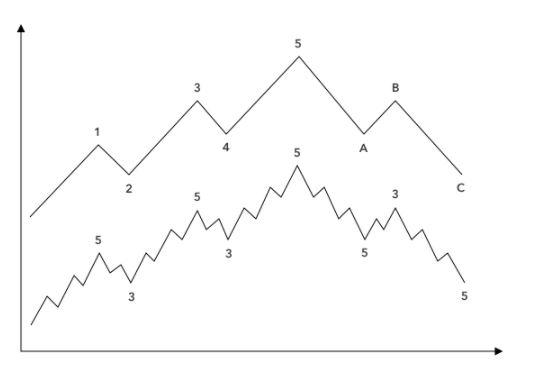 حرکت 5-3