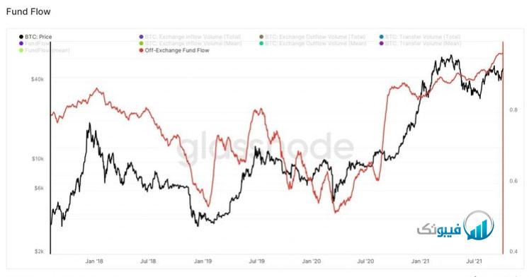 نرخ دارایی صندوق های بیت کوین، آیا درحال خرید هستند؟