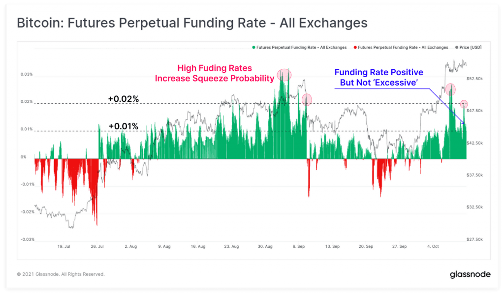 نمودار نرخ بهره معاملات آتی - تمامی صرافی ها