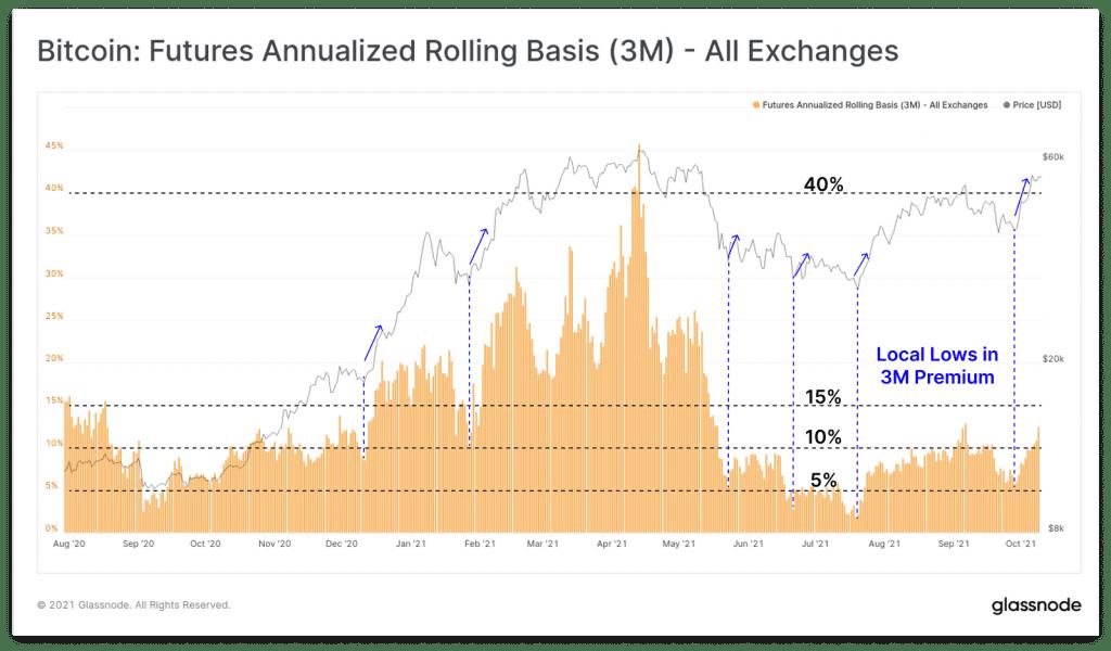 نمودار 3 ماهه معاملات فیوچرز در تمامی صرافی ها