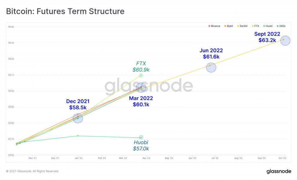 نمودار معاملات آتی بیت کوین