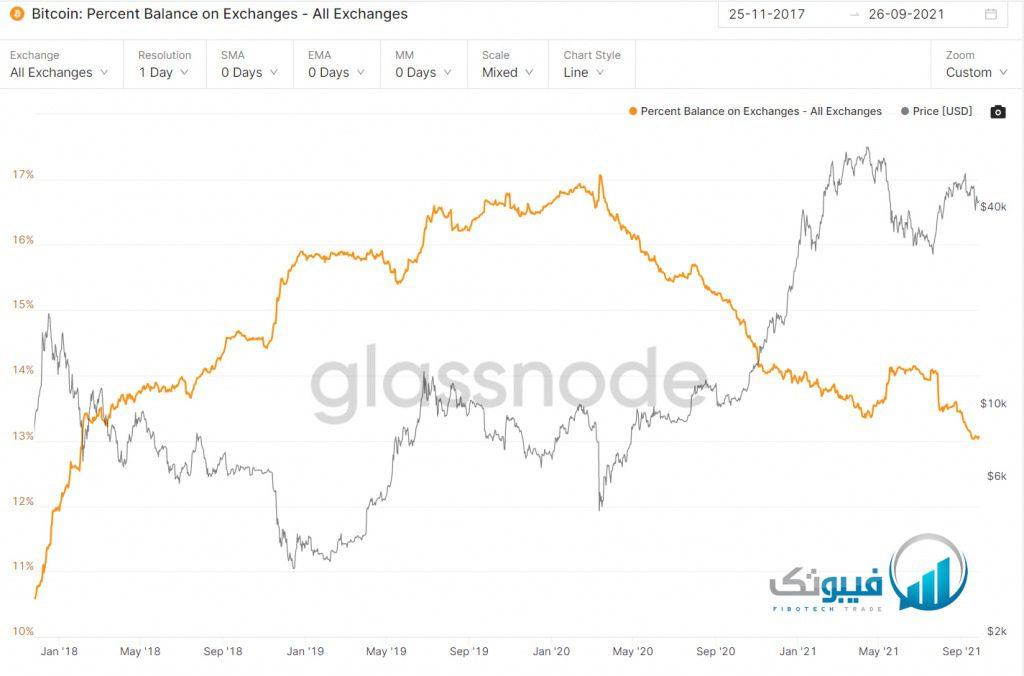 درصد معاملات در صرافی ها